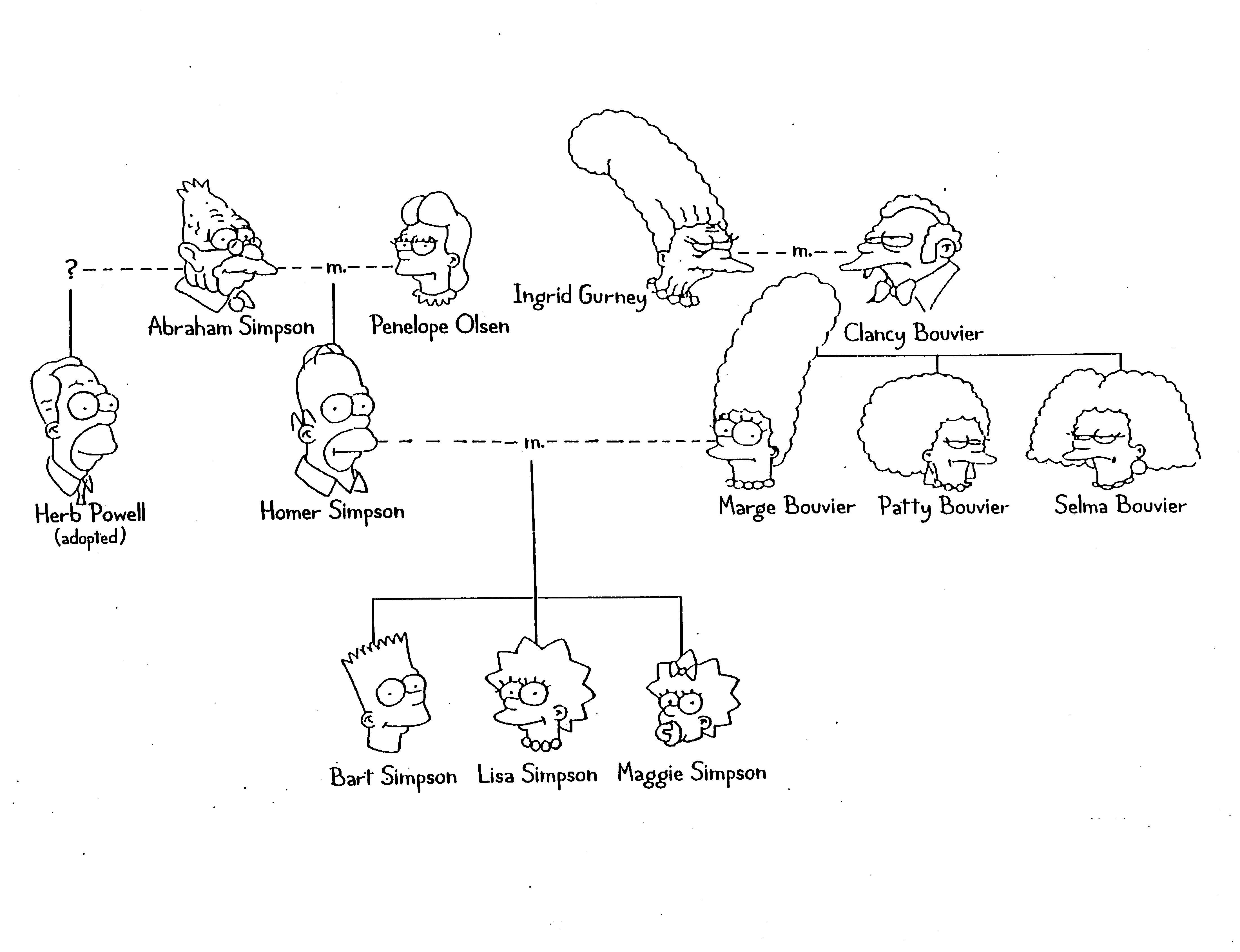 heredity family tree diagram parmar ballast wiring genetics simpsons middle school teaching