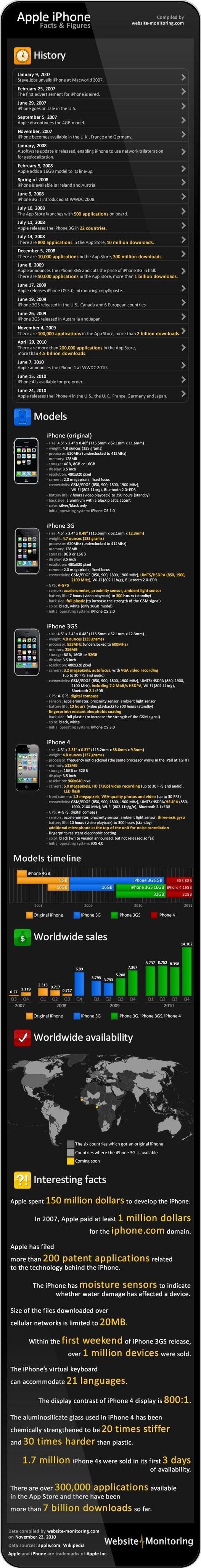 L'histoire de l'iPhone Online marketing trends, History