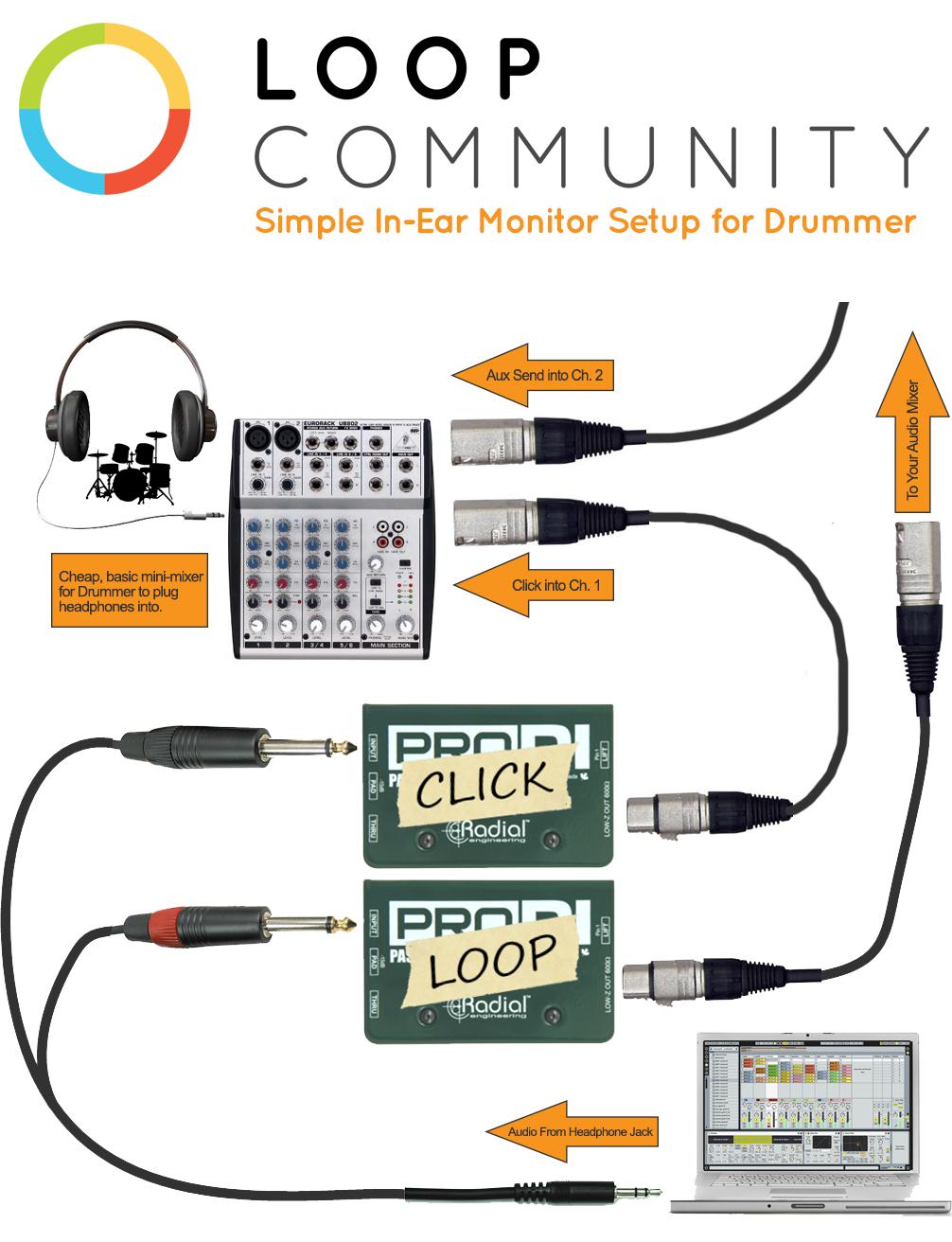 basic in ear monitor diagram at loop community worship ministry basic in ear monitor diagram at loop community