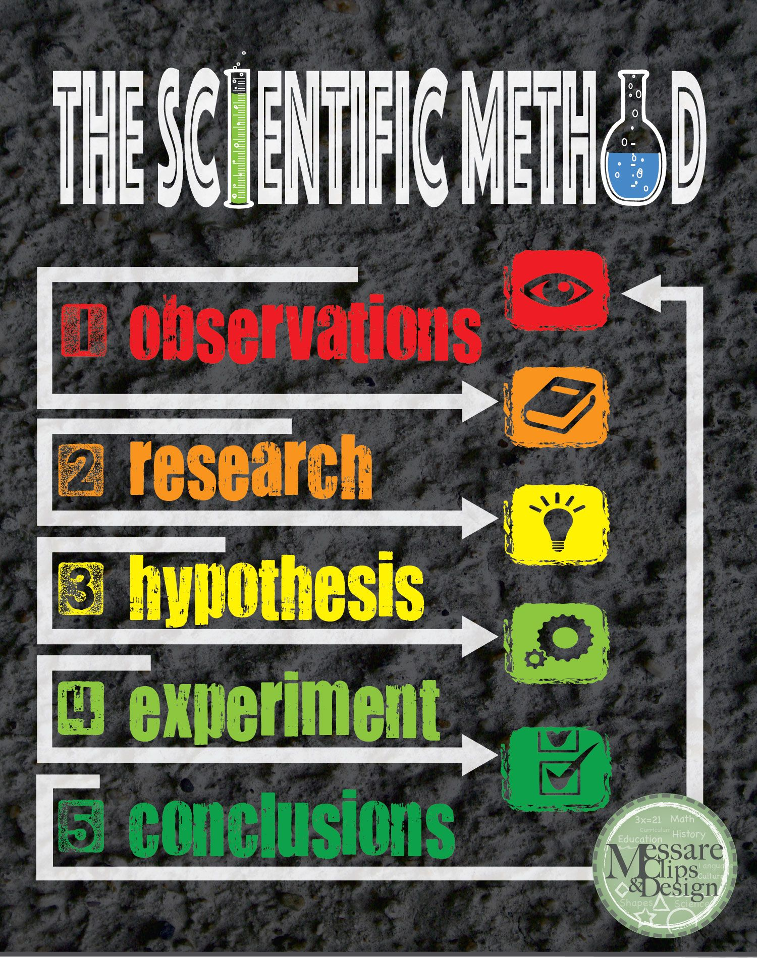 Poster design and printing online - A Custom Design Poster Of The Scientific Method This Poster Comes Ready To Print In