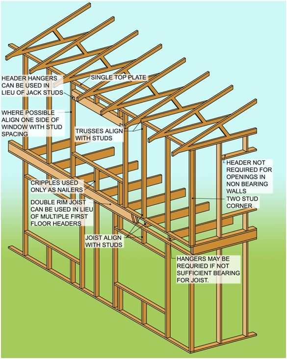 Basic House Framing Diagram : basic, house, framing, diagram, Diagram, Advanced, Framing, Techniques, Credit:, Architects, Construction,, Small, House, Floor, Plans,