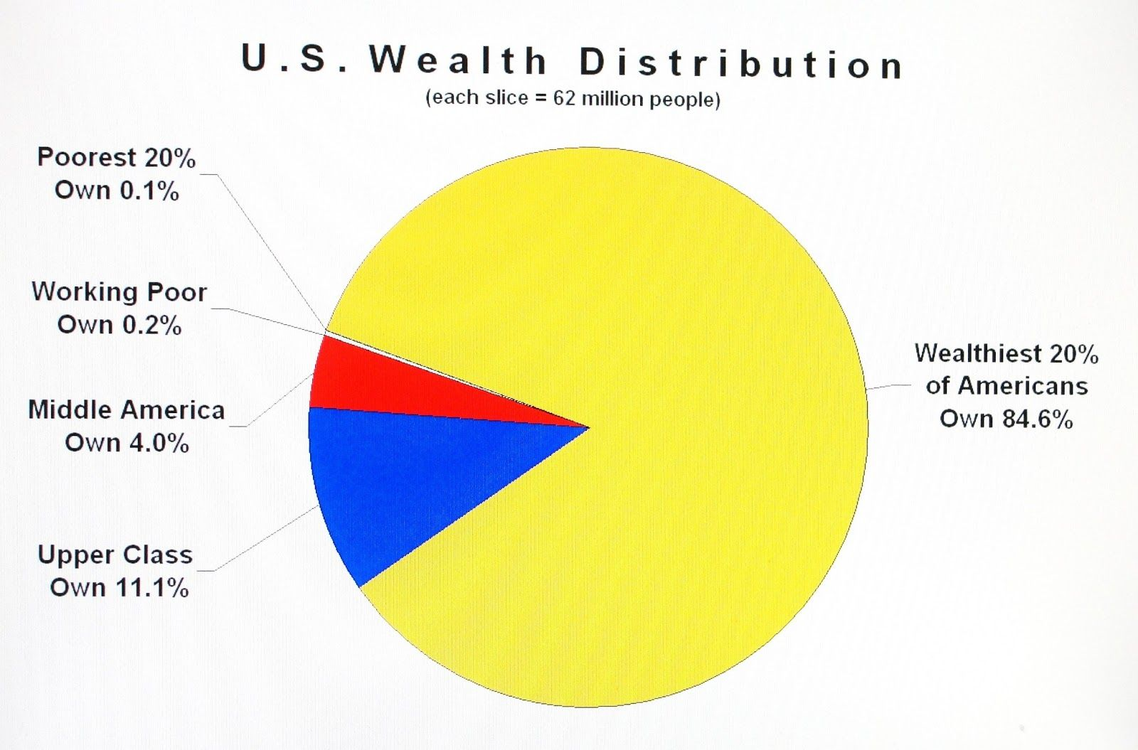Income distribution pie chart whoowns what in america history income distribution pie chart whoowns what in america nvjuhfo Image collections