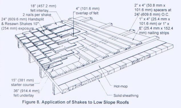 Fraser Cedar Products Low Slope Roof Details Zinc Roof Fibreglass Roof Roof Detail