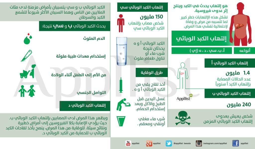 ابليست بالعربية On Twitter Health Map Lol