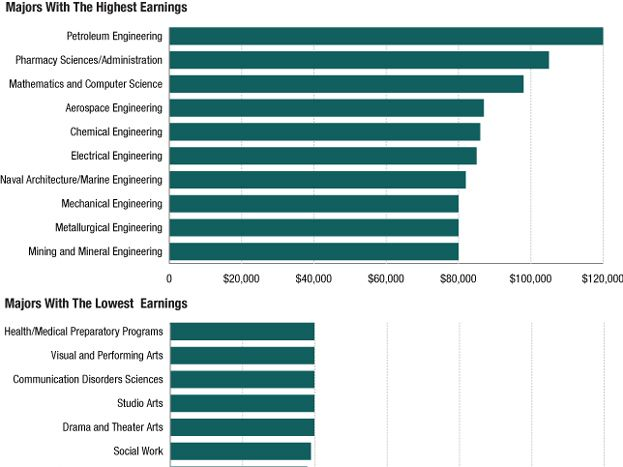 Elegant The Most And Least Lucrative College Majors In 1 Graph note Fresh - Simple Elegant college degrees Photos