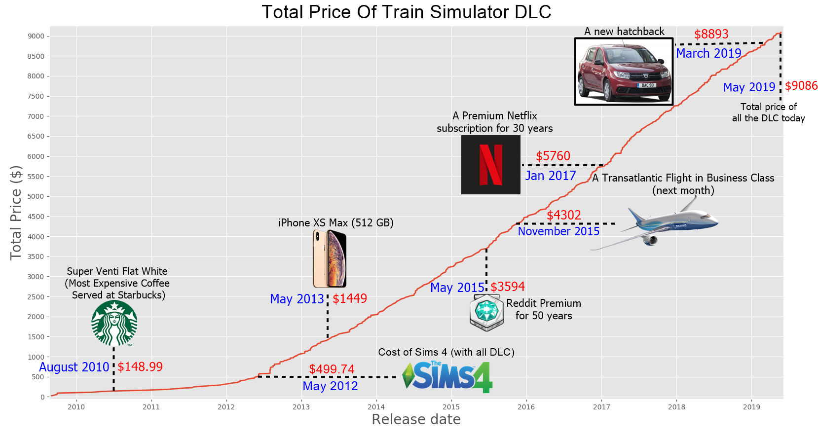 Total Price of Train Simulator DLC. The most expensive