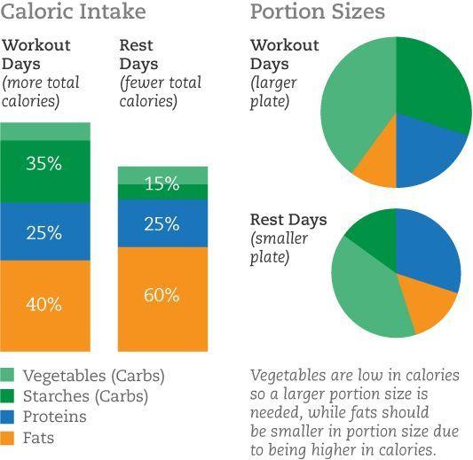 Food Points Diätrechner