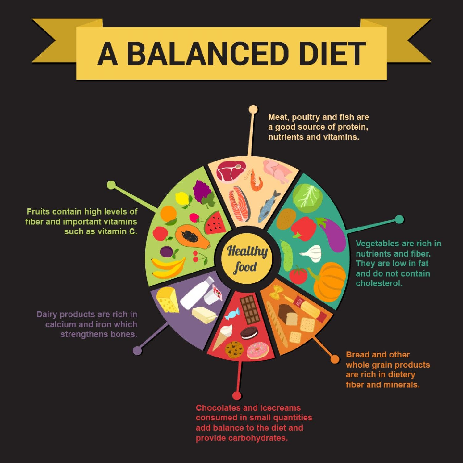 The Key To Proper Nutrition A Balanced Diet Infographic Infographic Health Balanced Diet Healthy Balanced Diet