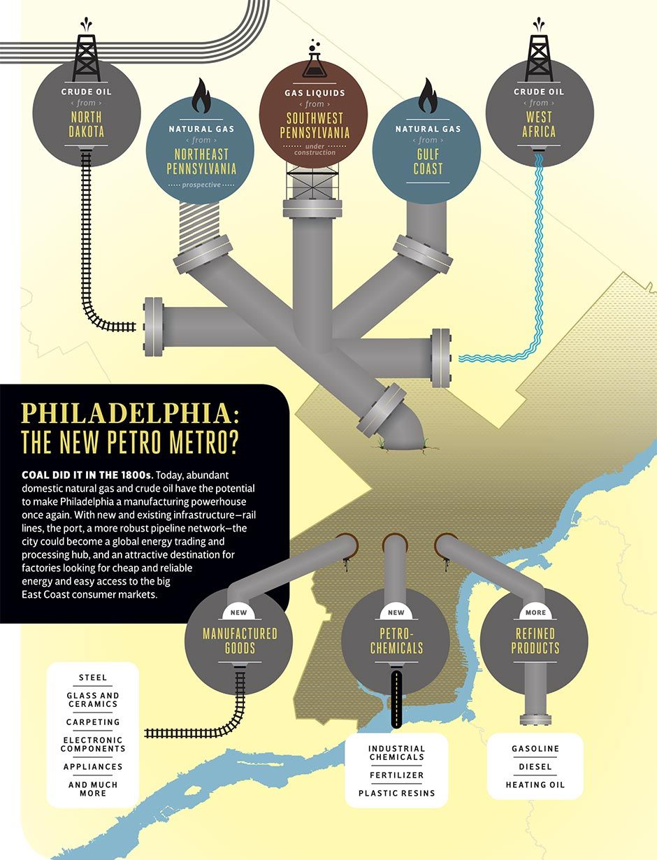 How Philadelphia Could Become An Energy Hub Gas Pipeline Oil And Gas Philadelphia
