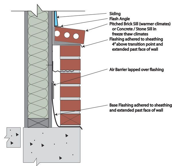Brick veneer flashing details detail drawings for How to install stone veneer over stucco