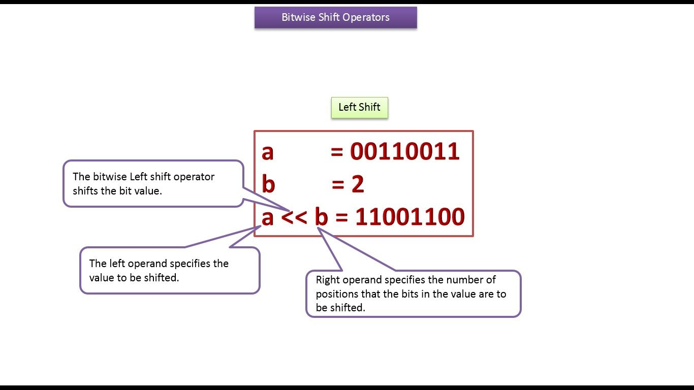 Java ee java tutorial java bitwise shift operators j2ee java ee java tutorial java bitwise shift operators baditri Image collections