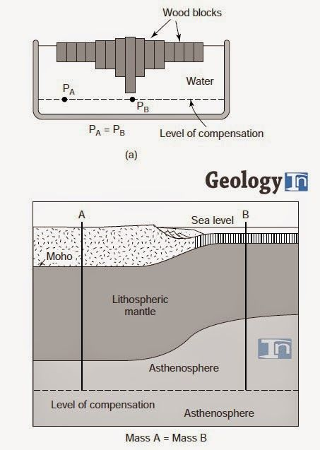 Isostasy Pinterest Geology