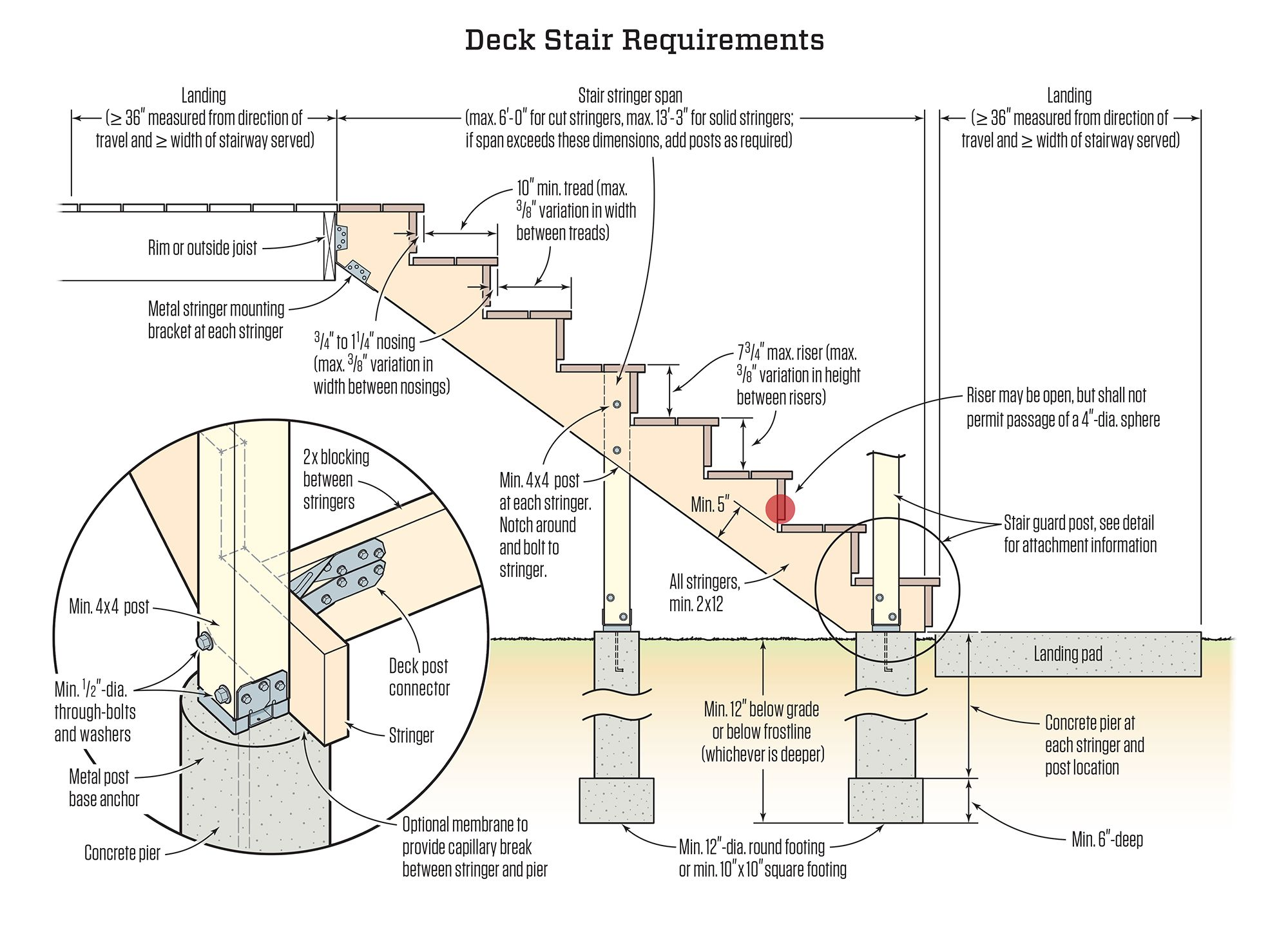 Best Deck Details Deck Stairs Stairs Stringer Building A Deck 400 x 300