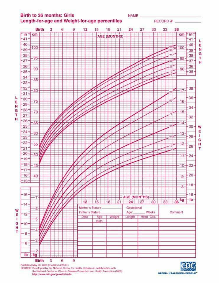 Growth Curve Chart Charts Pinterest Baby Infant And Baby Girl