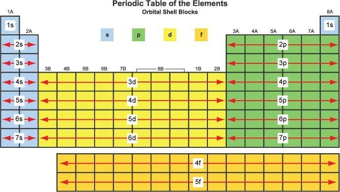 What is the aufbau principle review your chemistry concepts orbital trends of the periodic table ccuart Choice Image