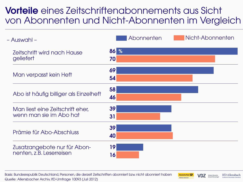 Studie von Post und VDZ zur Zukunft des Abos, #Print und #Paid #Content (2012). #publishing