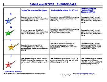 cause and effect essay scoring rubric