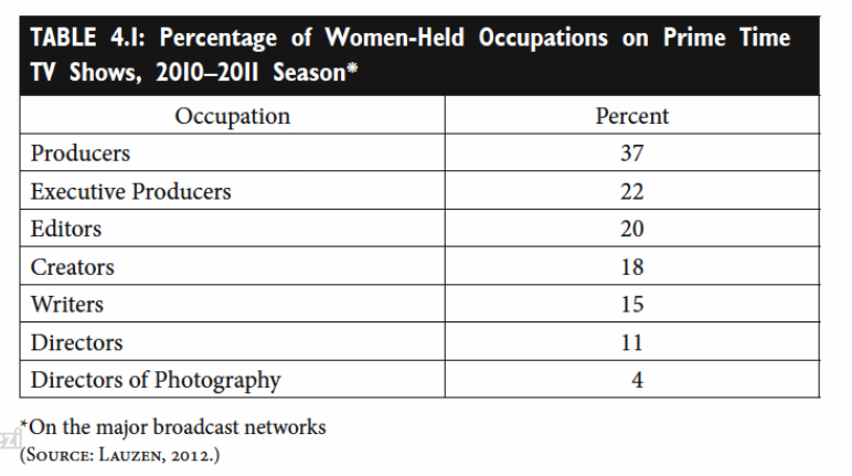 This Table Shows The Percentage Of Women Held Jobs For Prime Time