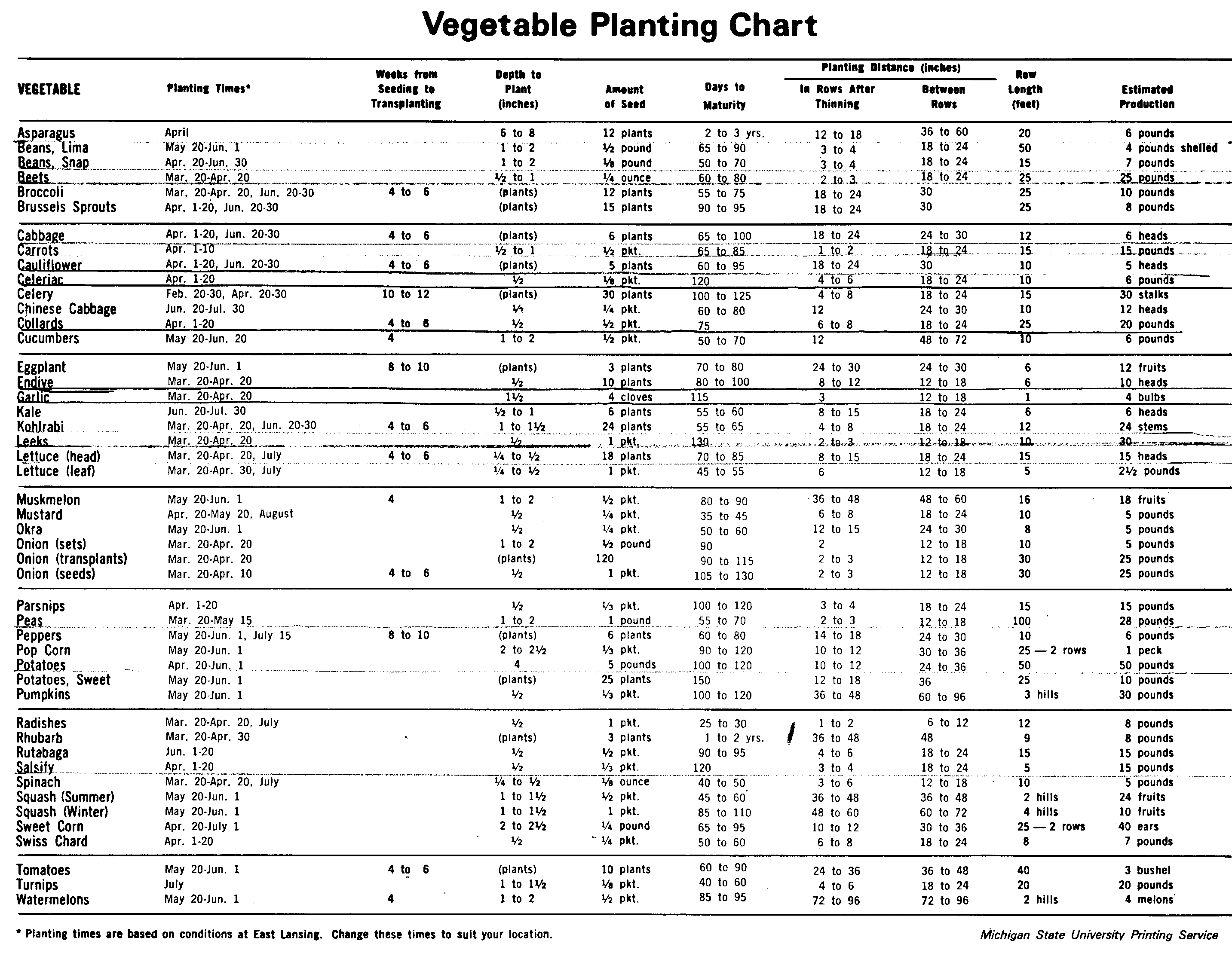 Planting Chart For Vegetable Garden Michigan This Is A Handy To Help Determine Seeding Rates And Yields