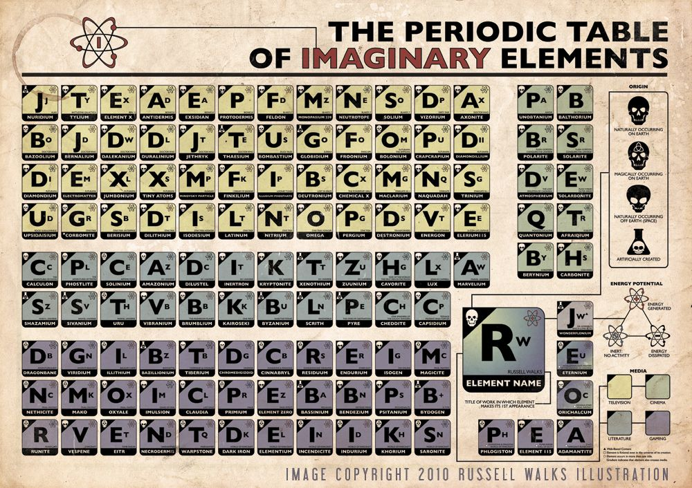 The Periodic Table of Imaginary Elements Periodic table - copy periodic table of elements ya
