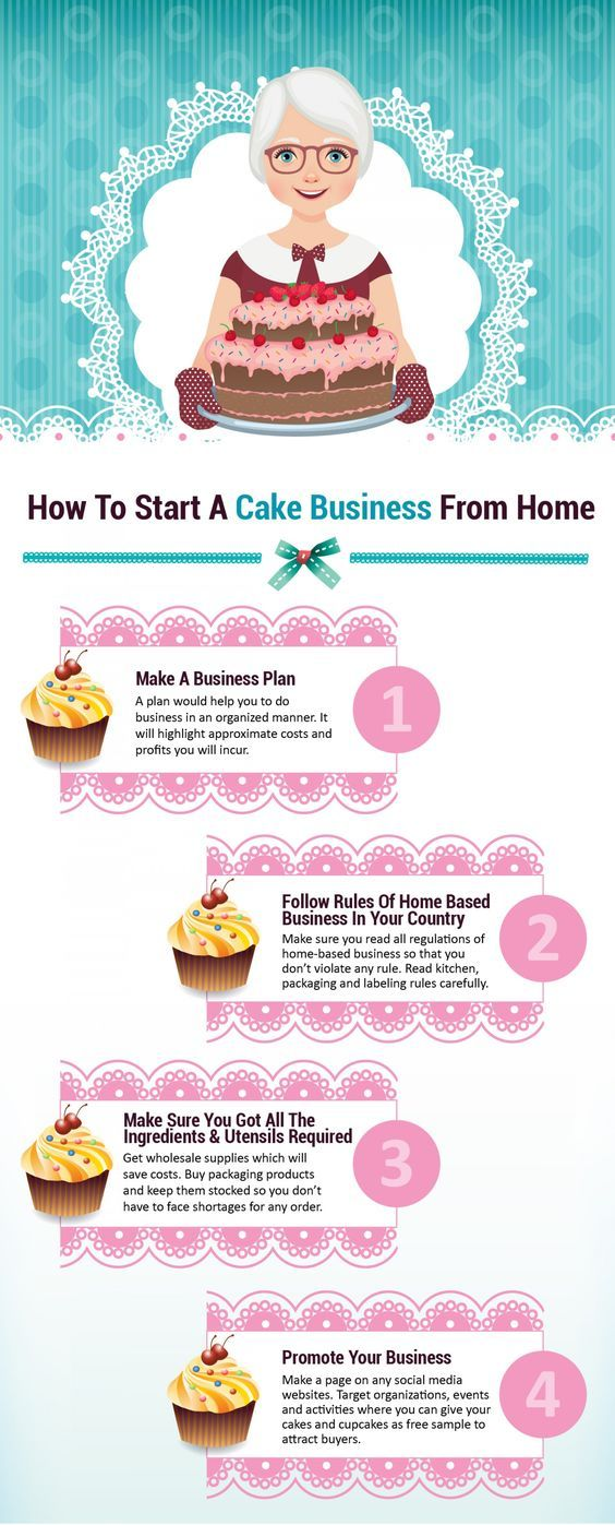 31 Catchy And Cute Cake And Cupcake Business Names With Images