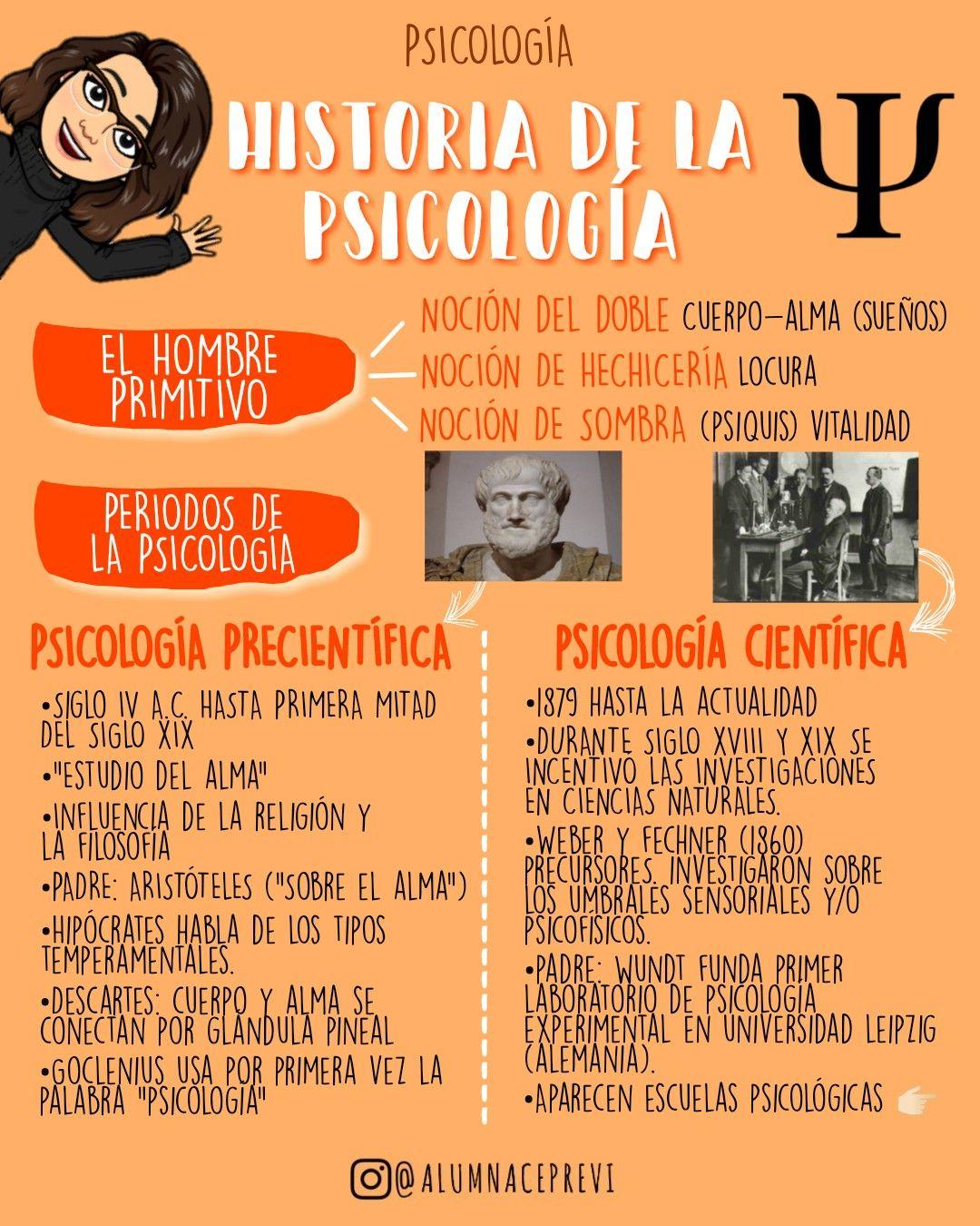 24 Ideas De Historia De La Psicología Historia De La Psicologia Psicologia Filosofia Historia