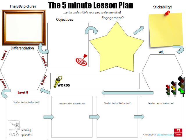 Lesson Plan Template Download From Tes Resources Here Httpwww