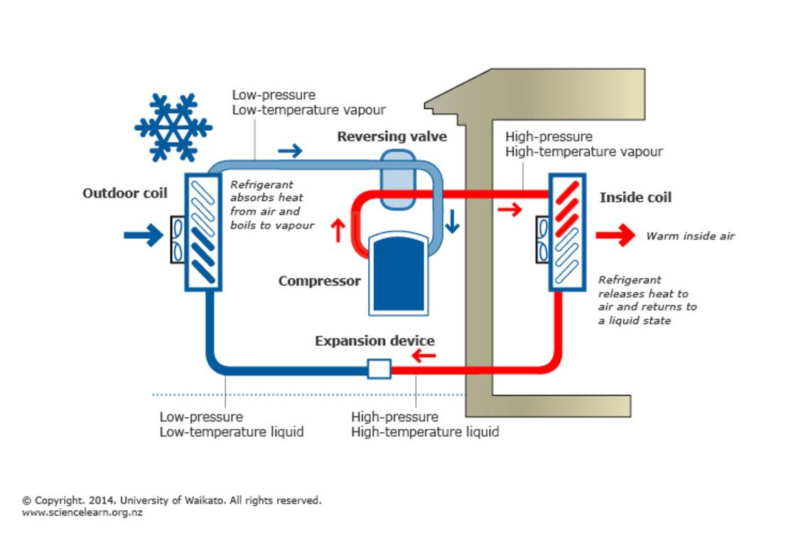 heat pump operation diagram an outline of the main operation features of a household heat pump the heat pump system is designed around the concept of  [ 1130 x 753 Pixel ]