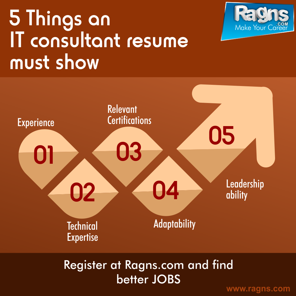 upload your resume to find various  hr  jobs in  vadodara