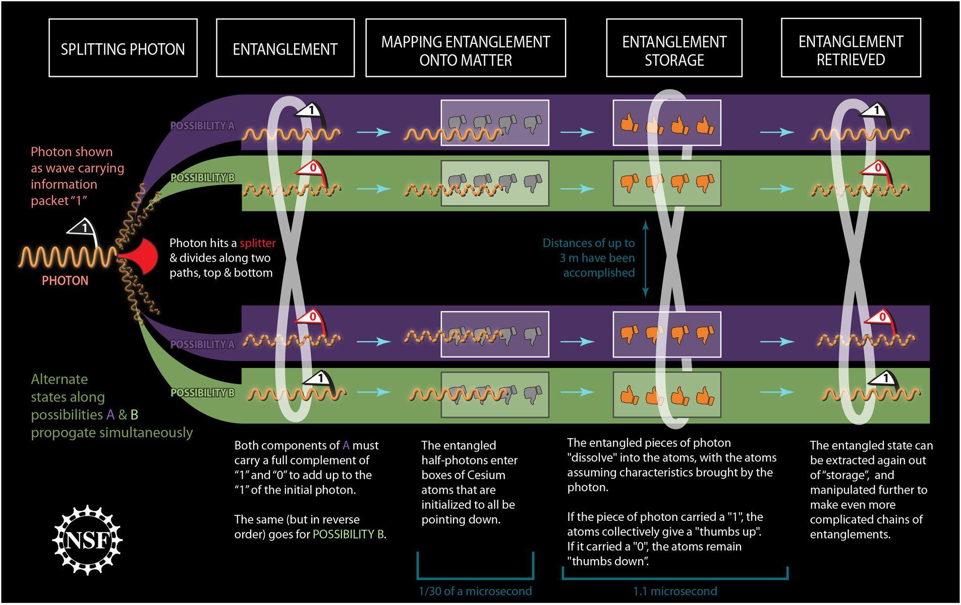 Quantum Entanglement Charted Quantum Entanglement Theoretical Physics Quantum Mechanics