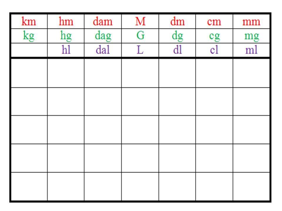 Tableau des longueurs poids et capacit s primaire maths - Tableau poids et mesures ...