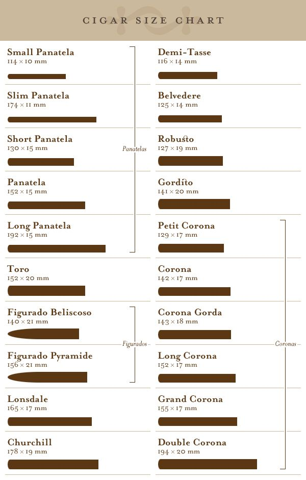 For A Man Of Many Curmudgeonly Habits The Cigar Size Chart Heh