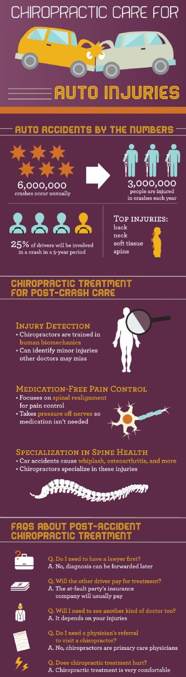 chiropractic treatment helps to cure auto accident injury fast