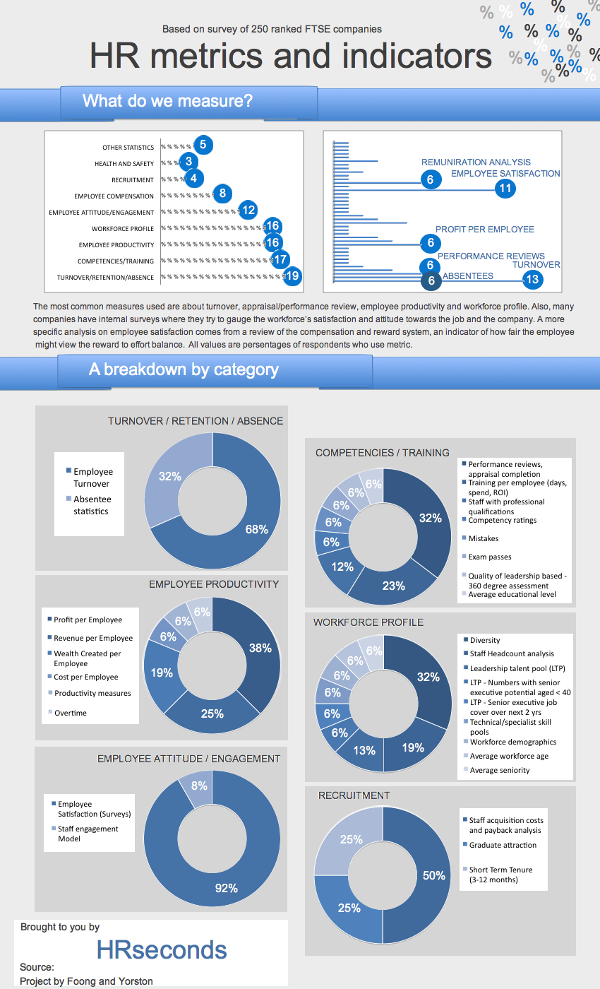 Hr Metrics And Indicators Infographic Management Infographic Human Resources Business Management
