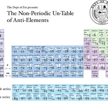 The non periodic un table of anti elements periodic tables and periodic table urtaz Gallery