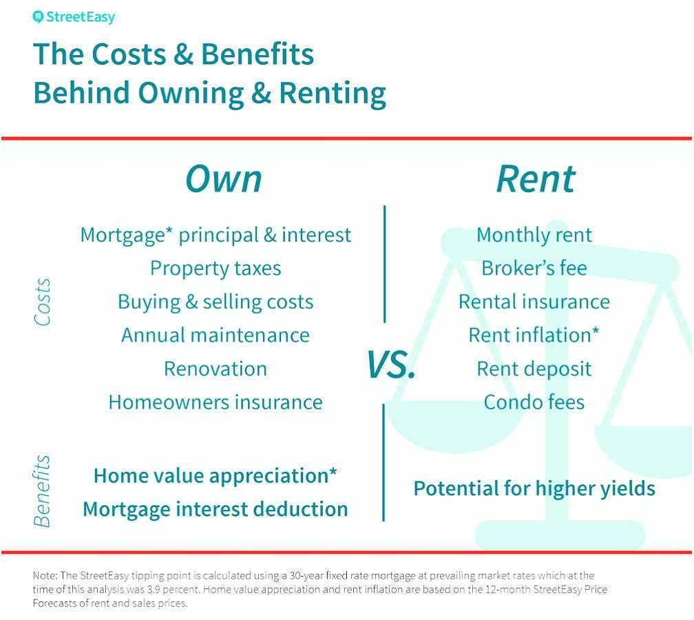 Why Are You Still Renting Zillow Realestate Realty Ny Elizabethnj Newark Newarknj Prudential Rental Insurance Homeowners Insurance Mortgage Interest