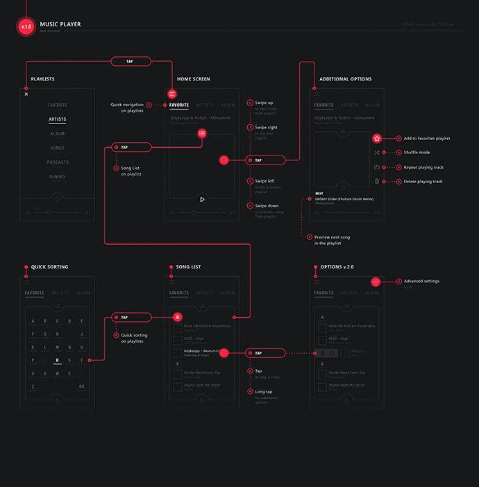 33 Excellent User Flow Examples For Inspiration | UI UX – Bashooka #interfacedesign
