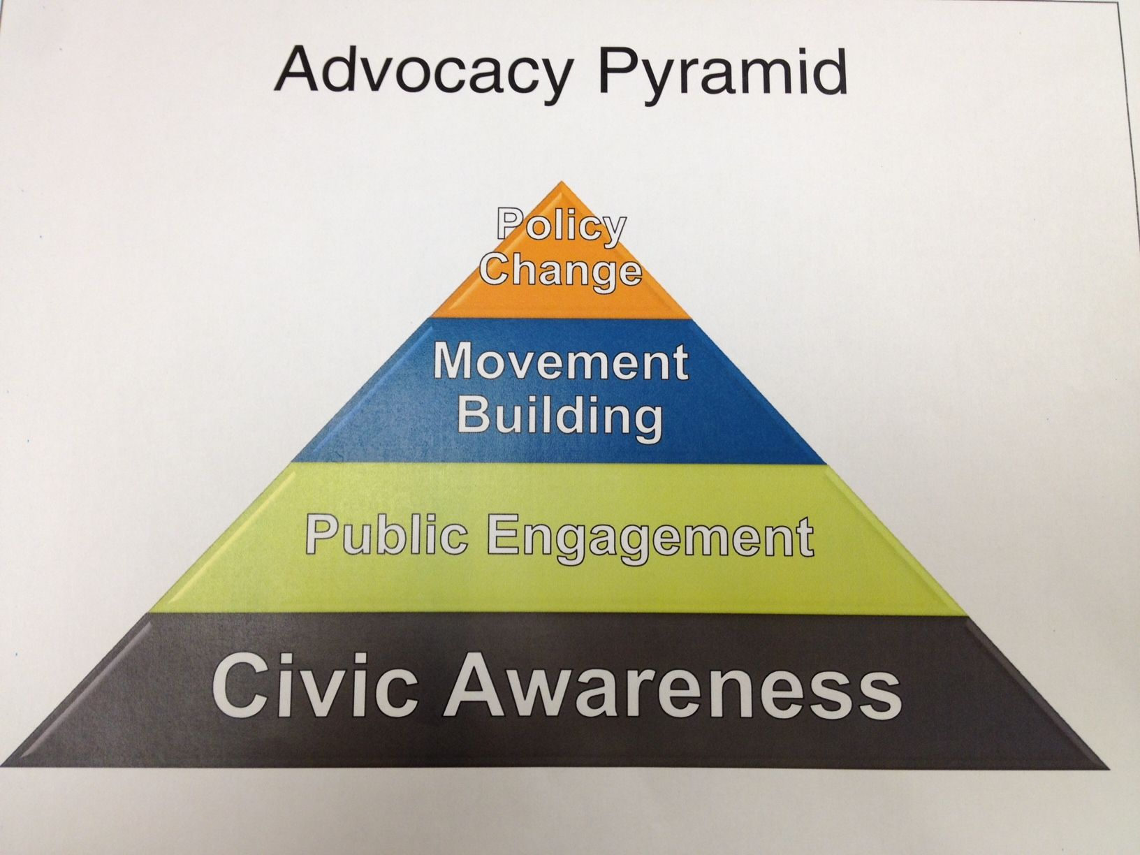 An advocacy pyramid model used by the Gates Foundation