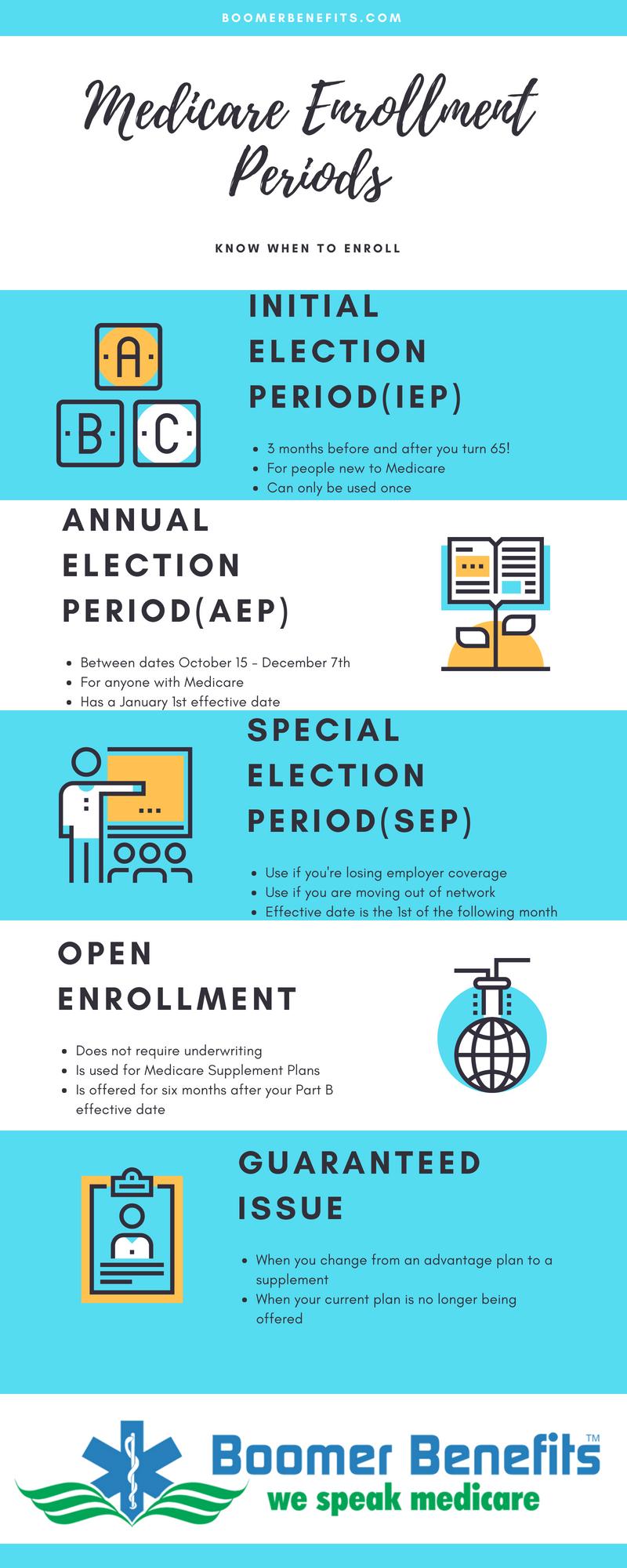 Medicare Enrollment Periods Medicare Enrollment Medicare Best