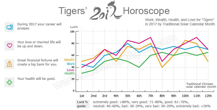 Year of the Tiger (2022, 2010, 1998, 1986, 1974) Luck