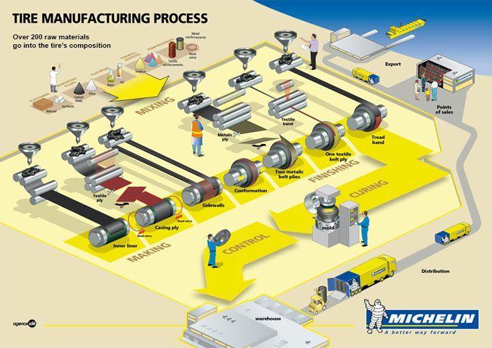 Fabricación del neumático | Cómo se fabrica un neumático | Michelin Argentina