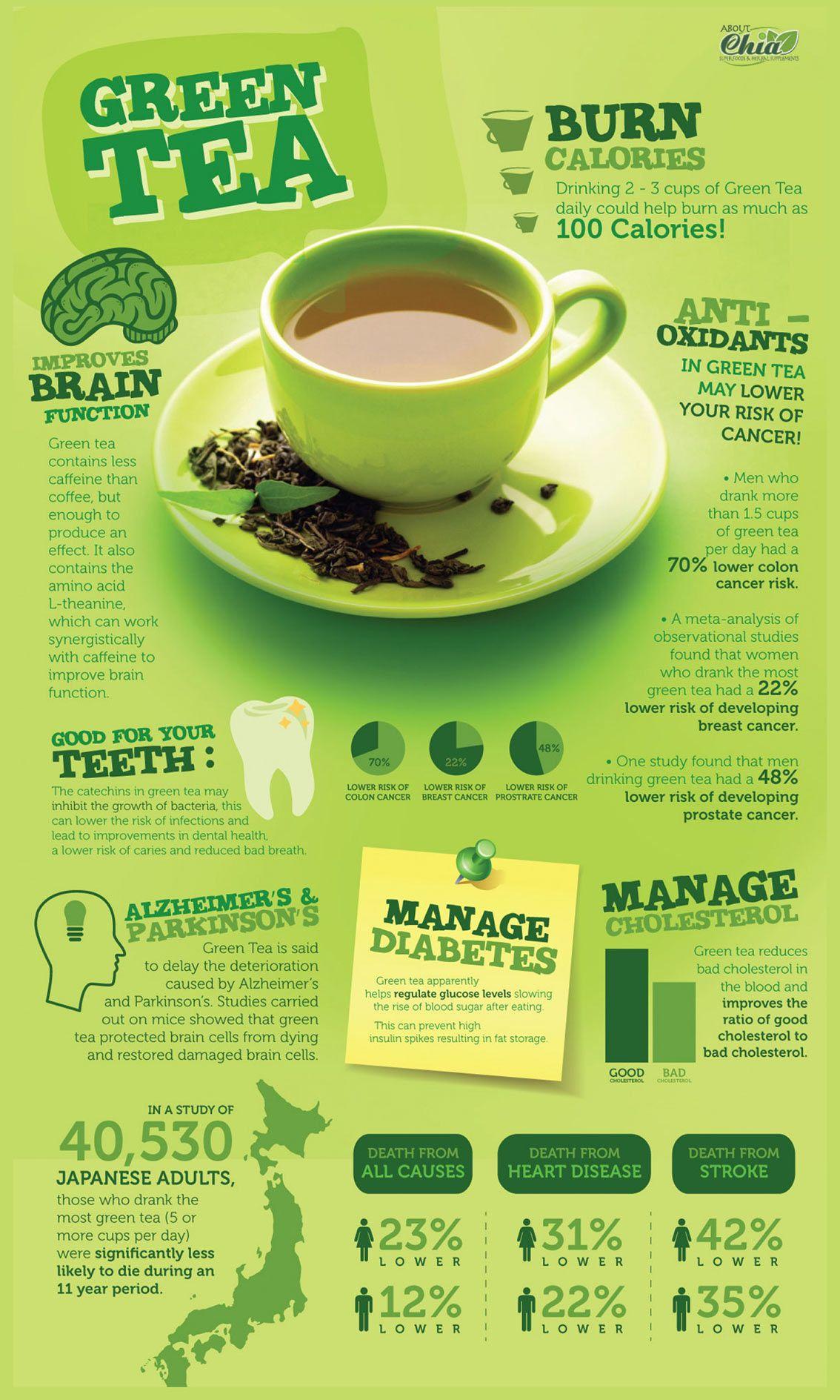 the benefits of green tea [infographic] | green tea health