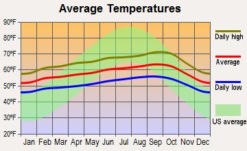 San Francisco California Average Temperatures Florida Pictures Fort Bragg California Sanibel Island