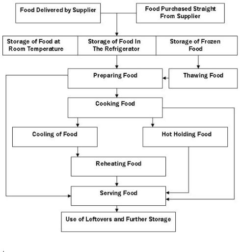 Simple Kitchen Organization Chart: Food Safety, Food