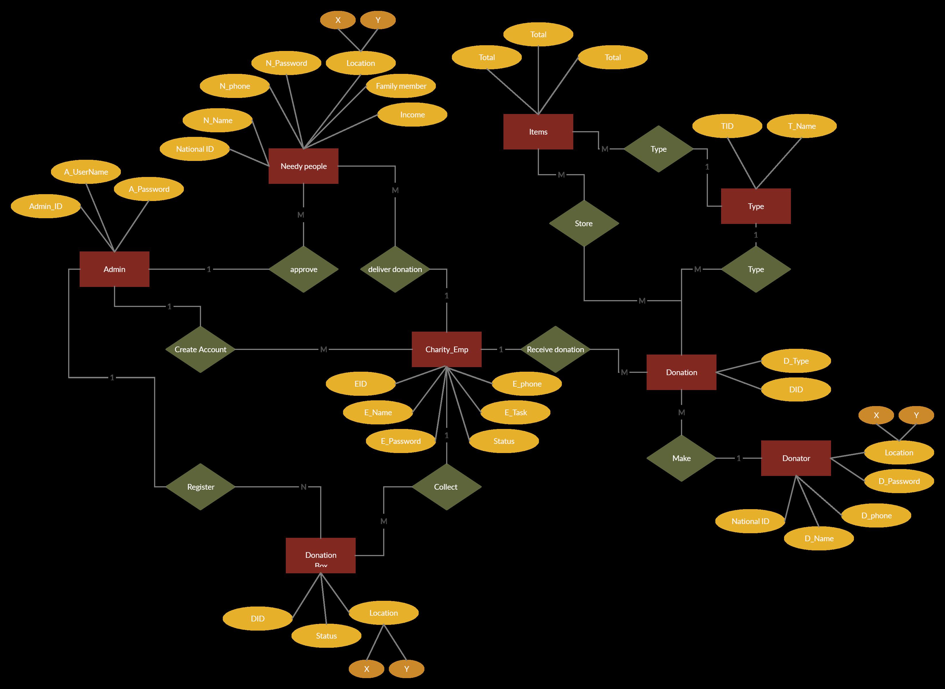 Donation System Entity Relationship Diagram Relationship Diagram Diagram Donate