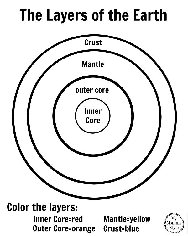 Layers of the Earth Coloring Page with printable Earth Layering