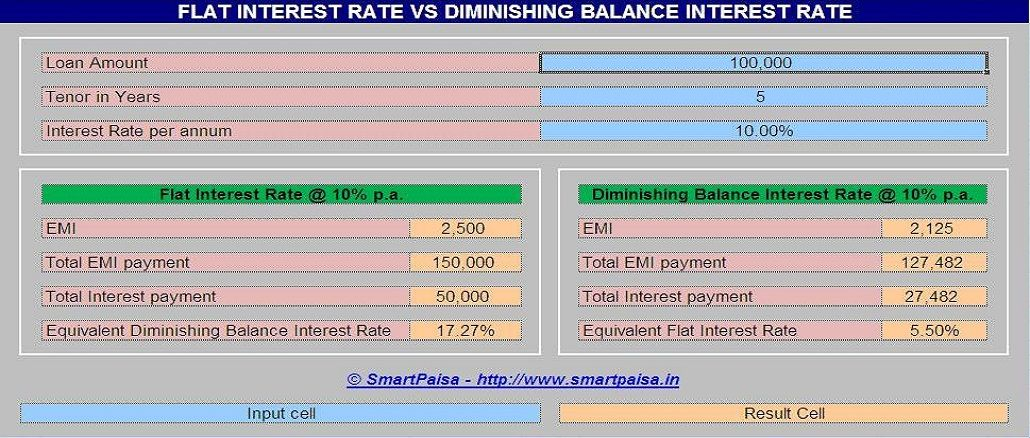 Flat Interest Rate vs Diminishing Balance Interest Rate - EXCEL - lease payment calculator