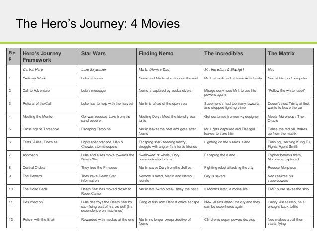 Image result for hero\'s journey business | STRATEGY | Pinterest