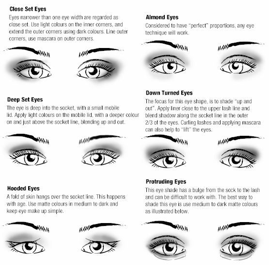 Corrective Makeup On Different Eye Shapes Blue Eye Makeup Eye