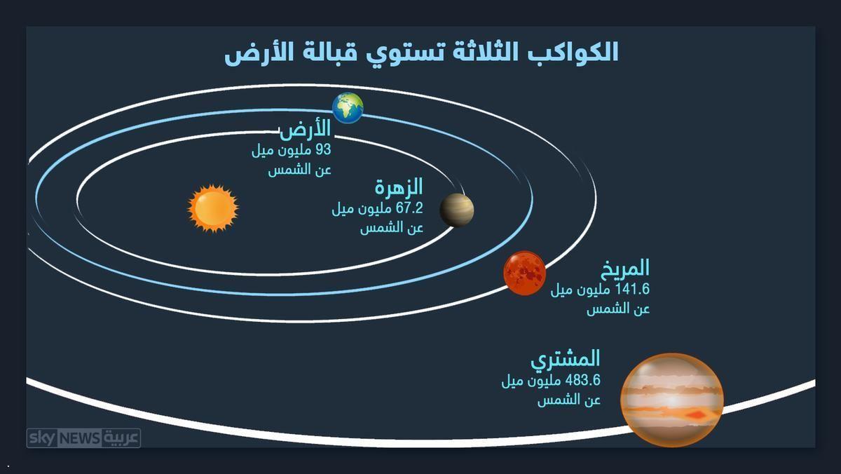 شاهدوا الثلاثي الكوكبي بحالة لن تتكرر قبل 2021 Physics Planets Solar System
